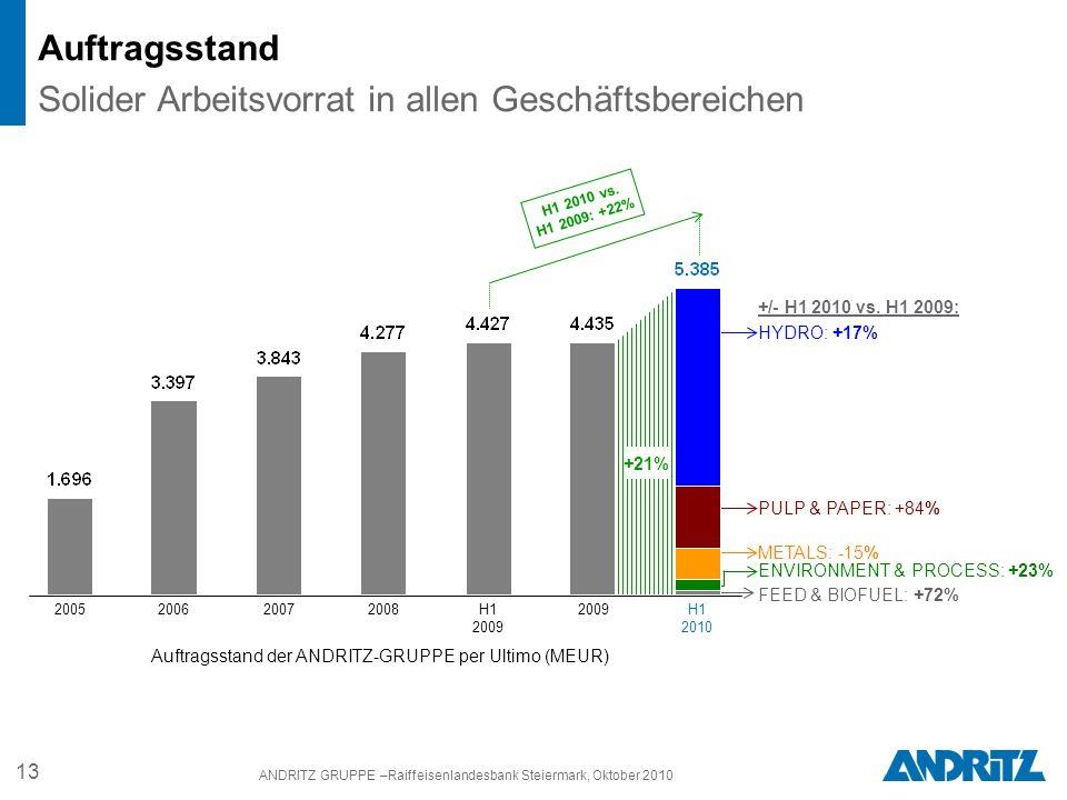 13 ANDRITZ GRUPPE –Raiffeisenlandesbank Steiermark, Oktober 2010 Auftragsstand Solider Arbeitsvorrat in allen Geschäftsbereichen Auftragsstand der ANDRITZ-GRUPPE per Ultimo (MEUR) HYDRO: +17% H1 2010 vs.