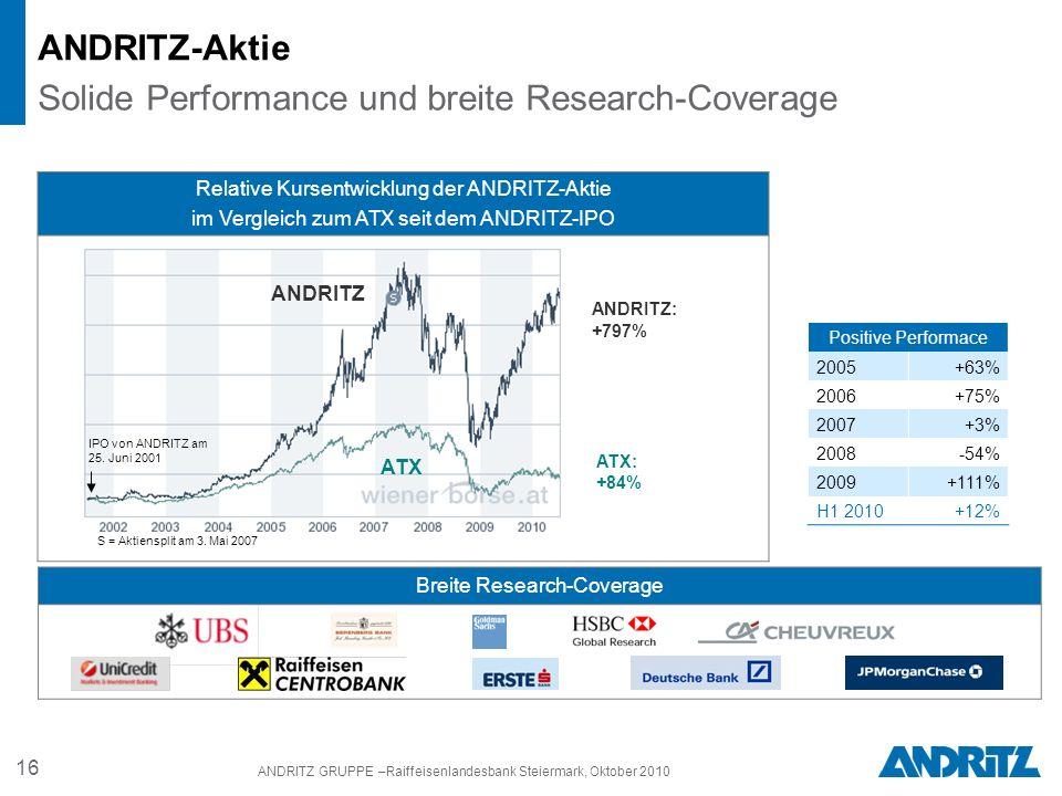 16 ANDRITZ GRUPPE –Raiffeisenlandesbank Steiermark, Oktober 2010 ANDRITZ-Aktie Solide Performance und breite Research-Coverage Breite Research-Coverage Relative Kursentwicklung der ANDRITZ-Aktie im Vergleich zum ATX seit dem ANDRITZ-IPO IPO von ANDRITZ am 25.