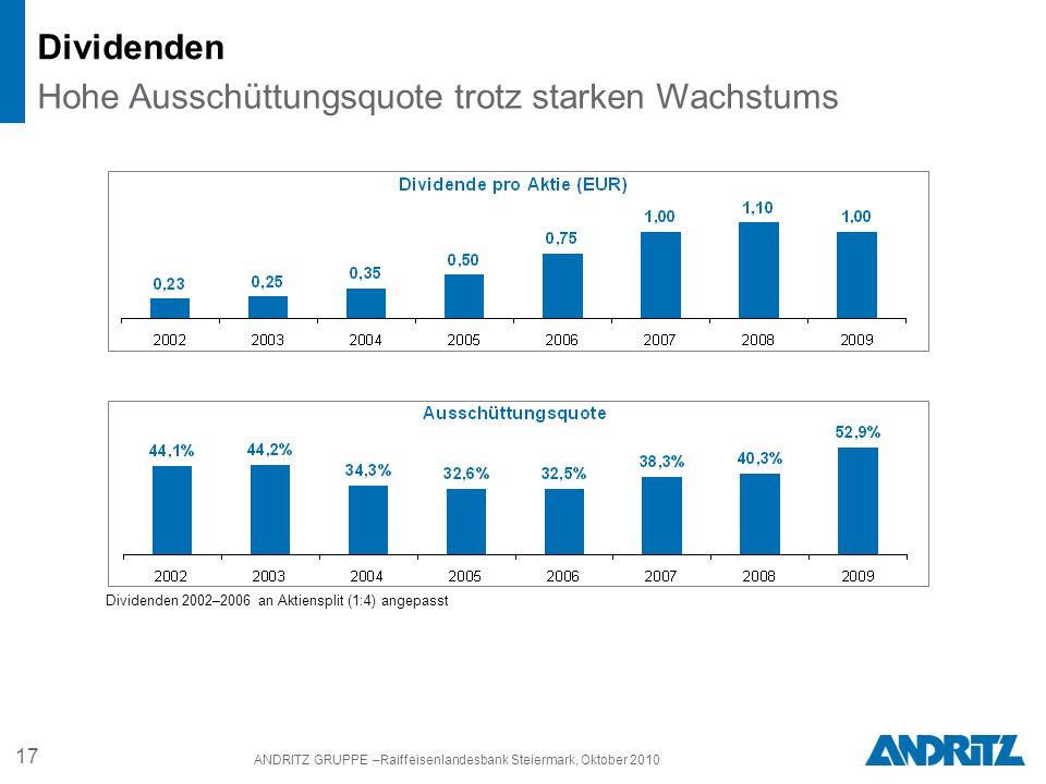 17 ANDRITZ GRUPPE –Raiffeisenlandesbank Steiermark, Oktober 2010 Dividenden Hohe Ausschüttungsquote trotz starken Wachstums Dividenden 2002–2006 an Aktiensplit (1:4) angepasst