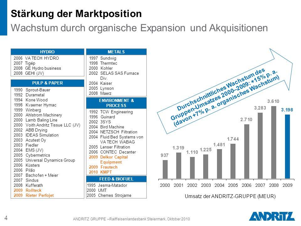 4 ANDRITZ GRUPPE –Raiffeisenlandesbank Steiermark, Oktober 2010 Durchschnittliches Wachstum des Gruppen-Umsatzes 2000–2009: +15% p.
