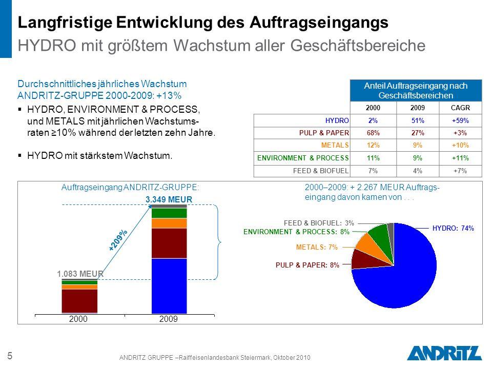 5 ANDRITZ GRUPPE –Raiffeisenlandesbank Steiermark, Oktober 2010 Langfristige Entwicklung des Auftragseingangs HYDRO mit größtem Wachstum aller Geschäftsbereiche 3.349 MEUR 1.083 MEUR +209% HYDRO, ENVIRONMENT & PROCESS, und METALS mit jährlichen Wachstums- raten 10% während der letzten zehn Jahre.