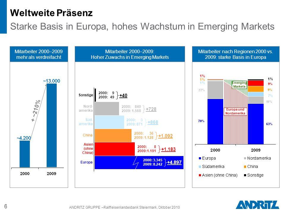 6 ANDRITZ GRUPPE –Raiffeisenlandesbank Steiermark, Oktober 2010 Weltweite Präsenz Starke Basis in Europa, hohes Wachstum in Emerging Markets Mitarbeiter nach Regionen 2000 vs.