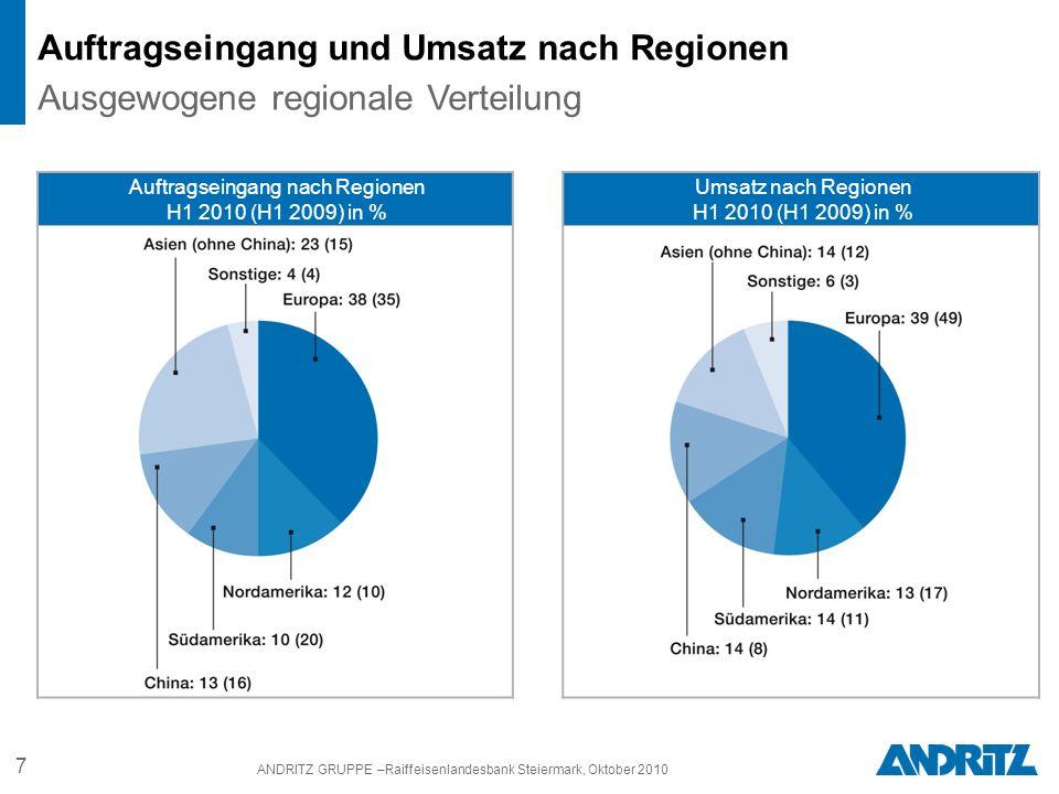 7 ANDRITZ GRUPPE –Raiffeisenlandesbank Steiermark, Oktober 2010 Auftragseingang und Umsatz nach Regionen Ausgewogene regionale Verteilung Auftragseingang nach Regionen H1 2010 (H1 2009) in % Umsatz nach Regionen H1 2010 (H1 2009) in %