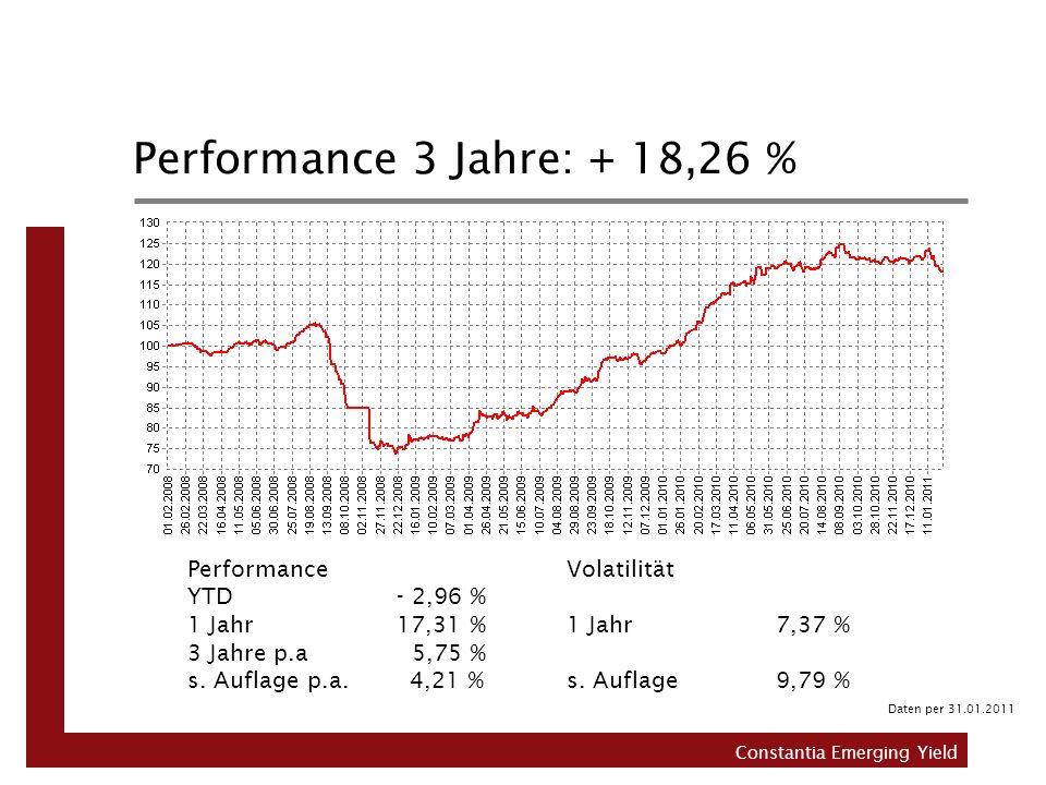 Performance 3 Jahre: + 18,26 % Performance YTD- 2,96 % 1 Jahr17,31 % 3 Jahre p.a 5,75 % s. Auflage p.a. 4,21 % Volatilität 1 Jahr7,37 % s. Auflage 9,7