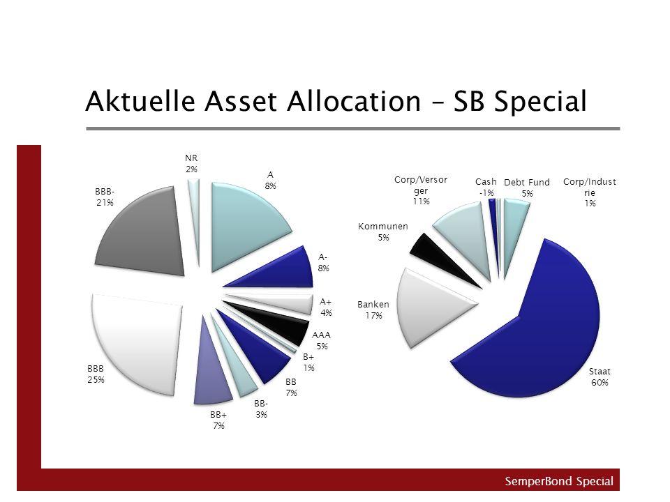 Aktuelle Asset Allocation – SB Special SemperBond Special