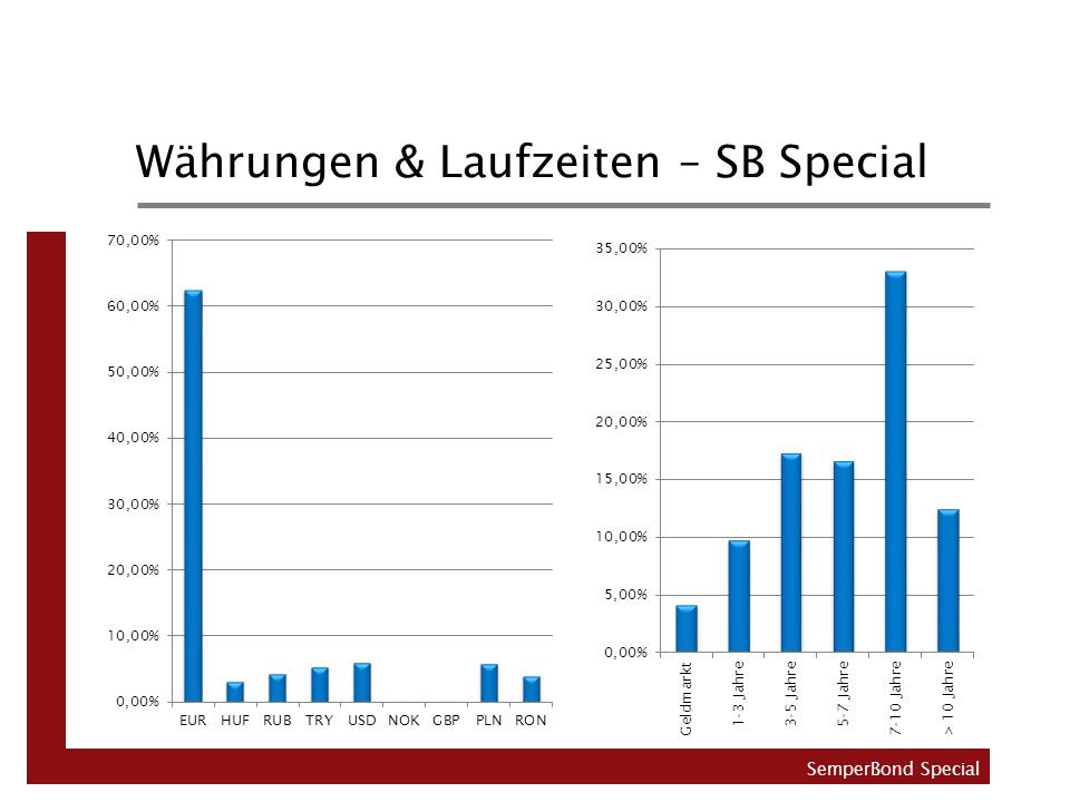 Währungen & Laufzeiten – SB Special SemperBond Special