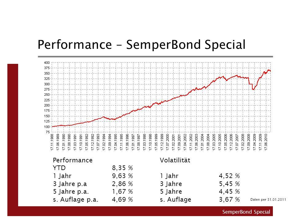 Performance – SemperBond Special Performance YTD8,35 % 1 Jahr9,63 % 3 Jahre p.a 2,86 % 5 Jahre p.a.1,67 % s. Auflage p.a. 4,69 % Volatilität 1 Jahr4,5