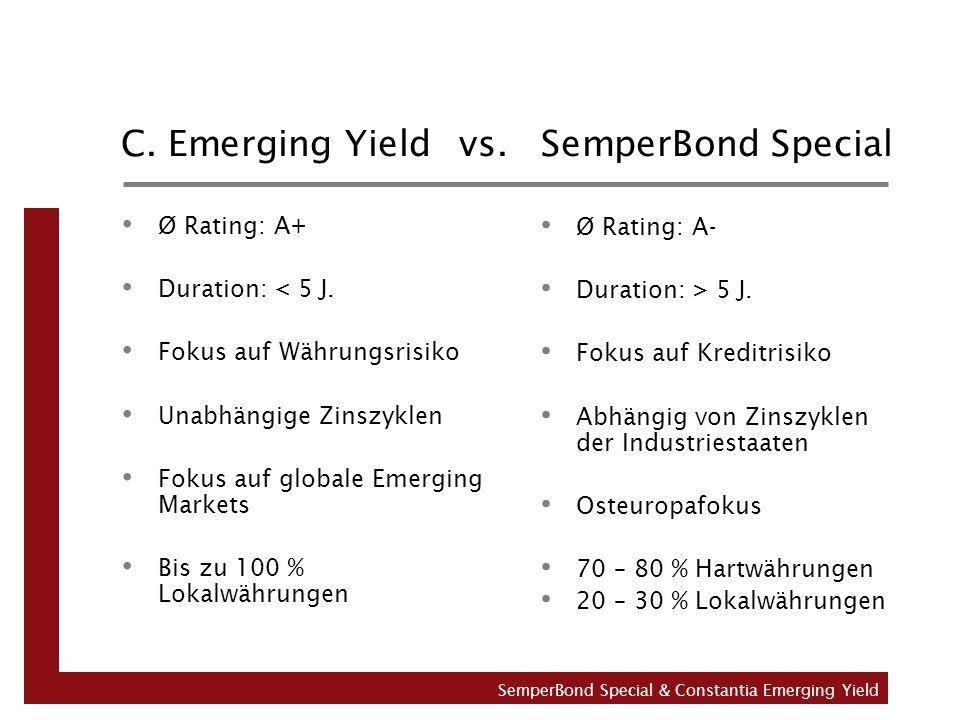 C. Emerging Yield vs. SemperBond Special Ø Rating: A+ Duration: < 5 J. Fokus auf Währungsrisiko Unabhängige Zinszyklen Fokus auf globale Emerging Mark