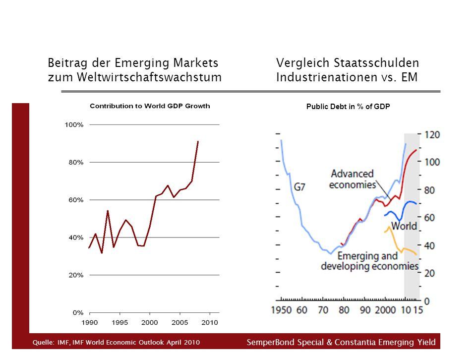 Beitrag der Emerging Markets Vergleich Staatsschulden zum Weltwirtschaftswachstum Industrienationen vs. EM Quelle: IMF, IMF World Economic Outlook Apr