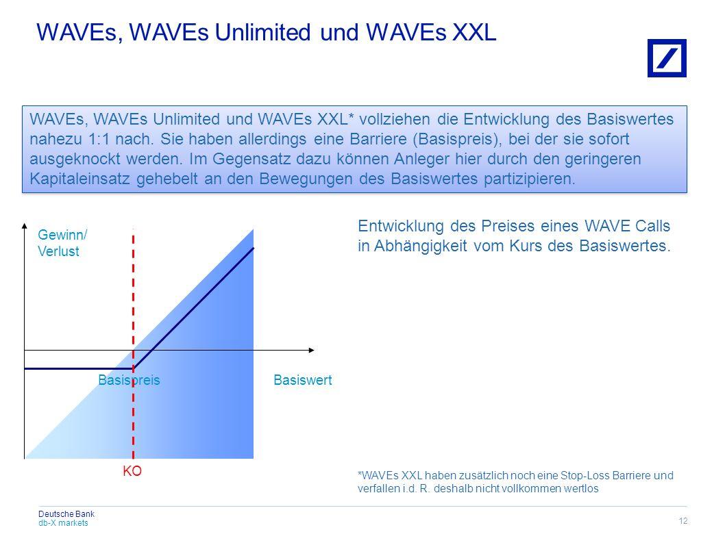 db-X markets Deutsche Bank WAVEs, WAVEs Unlimited und WAVEs XXL* vollziehen die Entwicklung des Basiswertes nahezu 1:1 nach. Sie haben allerdings eine