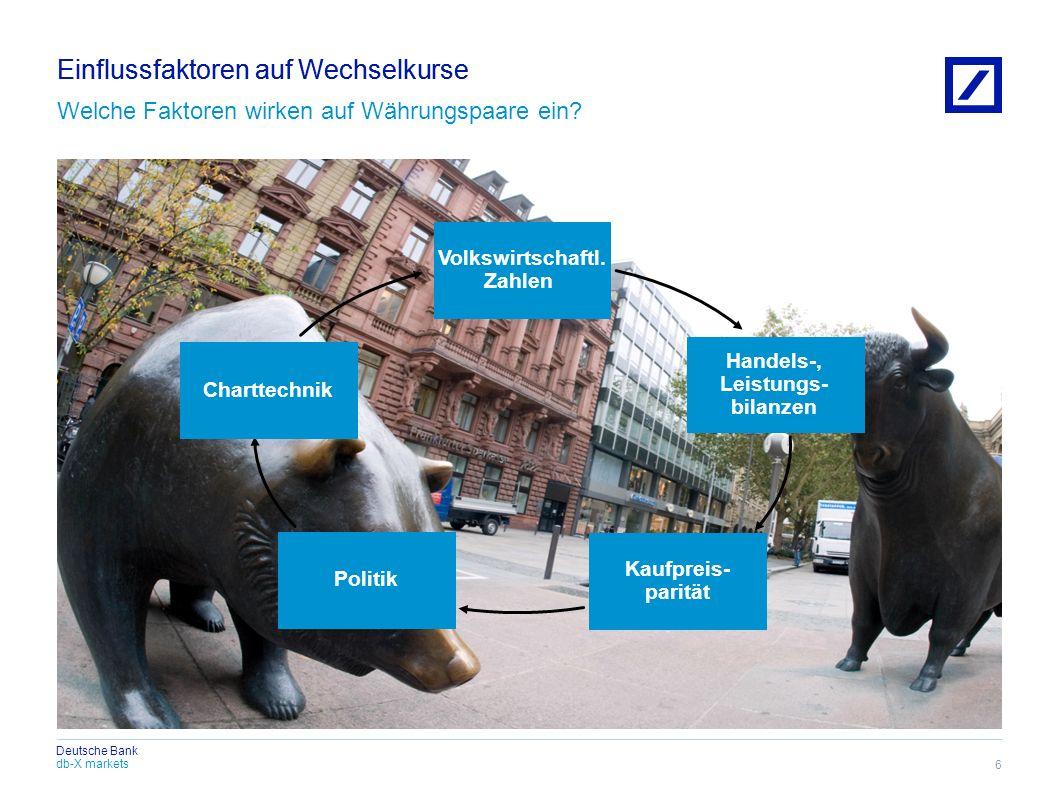 db-X markets Deutsche Bank Einflussfaktoren auf Wechselkurse 6 Welche Faktoren wirken auf Währungspaare ein? Politik Kaufpreis- parität Volkswirtschaf