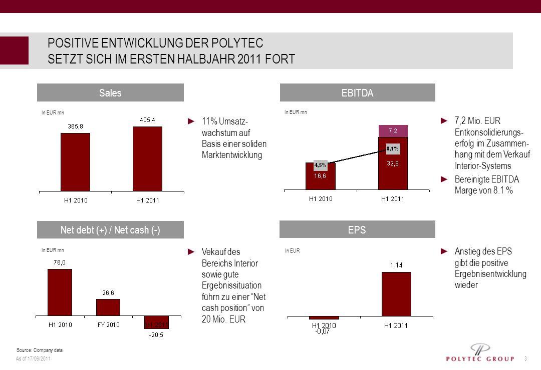 As of 17/06/2011 3 POSITIVE ENTWICKLUNG DER POLYTEC SETZT SICH IM ERSTEN HALBJAHR 2011 FORT SalesEBITDA Net debt (+) / Net cash (-) EPS 11% Umsatz- wa