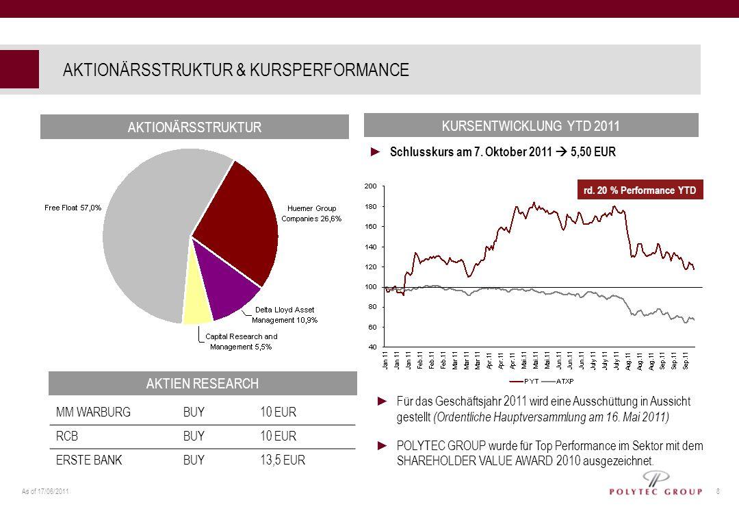 As of 17/06/2011 8 AKTIONÄRSSTRUKTUR KURSENTWICKLUNG YTD 2011 rd. 20 % Performance YTD Schlusskurs am 7. Oktober 2011 5,50 EUR AKTIEN RESEARCH MM WARB
