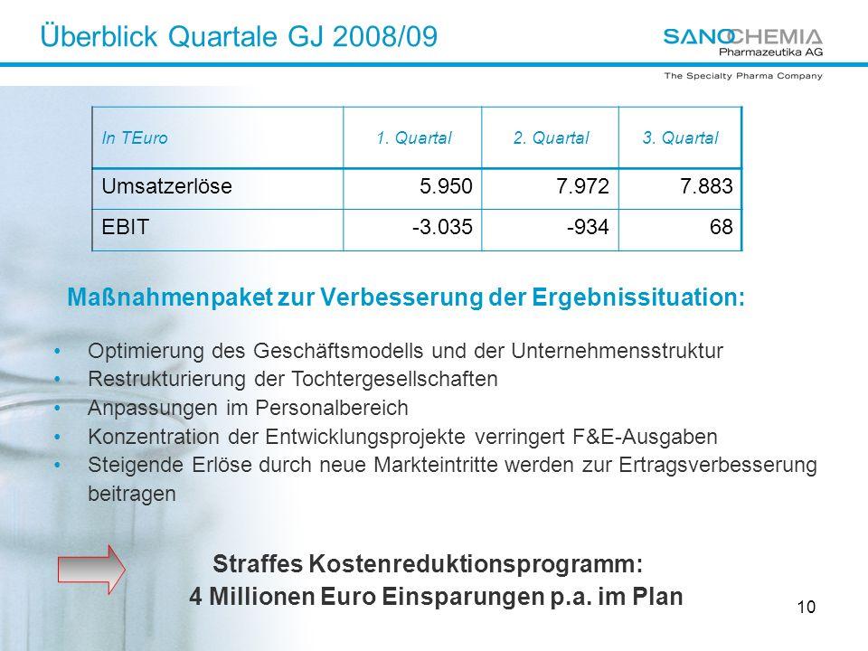 10 Maßnahmenpaket zur Verbesserung der Ergebnissituation: In TEuro1. Quartal2. Quartal3. Quartal Umsatzerlöse5.9507.9727.883 EBIT-3.035-93468 Überblic