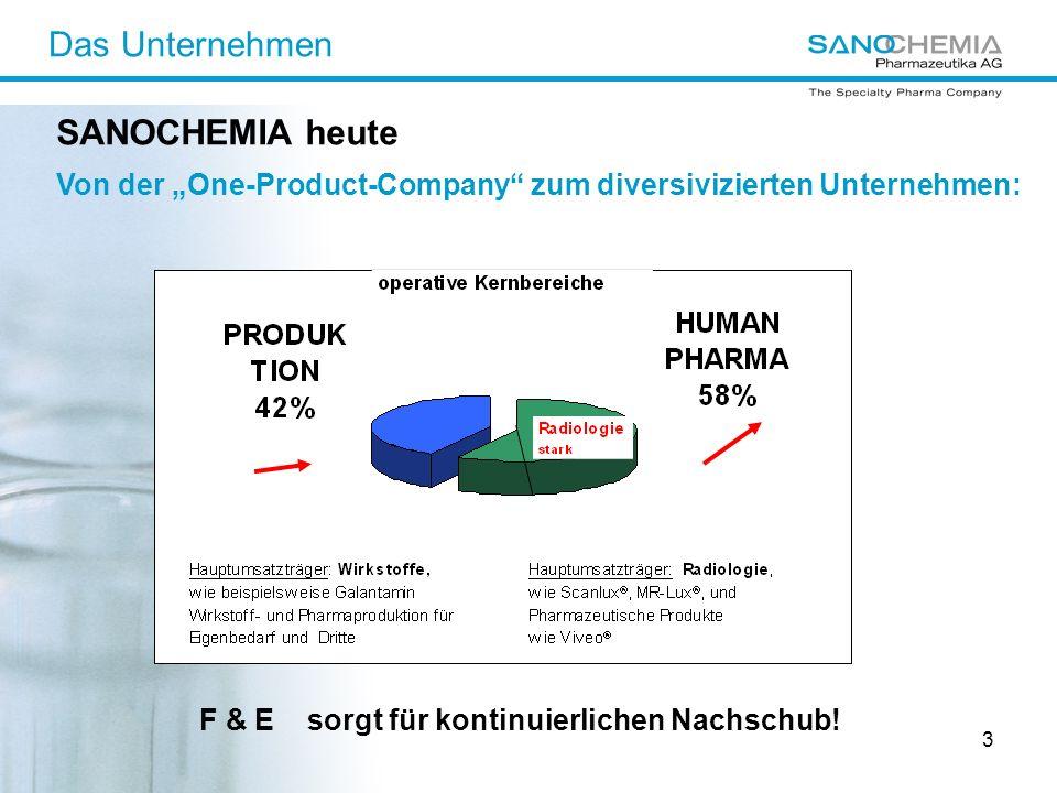 3 Das Unternehmen F & E sorgt für kontinuierlichen Nachschub! SANOCHEMIA heute Von der One-Product-Company zum diversivizierten Unternehmen: