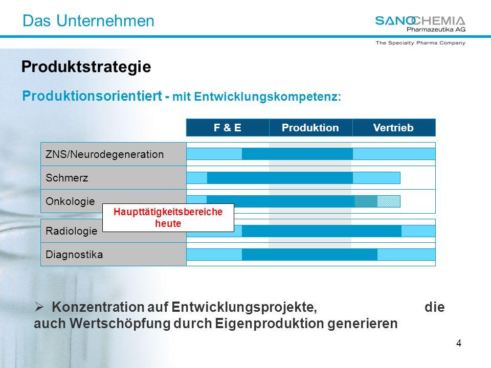 4 Produktionsorientiert - mit Entwicklungskompetenz: Produktstrategie Konzentration auf Entwicklungsprojekte, die auch Wertschöpfung durch Eigenproduk