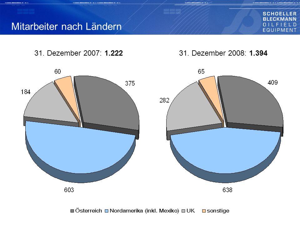 Mitarbeiter nach Ländern 31. Dezember 2007: 1.22231. Dezember 2008: 1.394