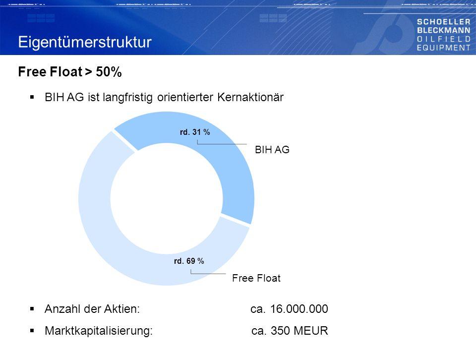 Eigentümerstruktur BIH AG ist langfristig orientierter Kernaktionär Free Float > 50% Anzahl der Aktien:ca. 16.000.000 Marktkapitalisierung:ca. 350 MEU