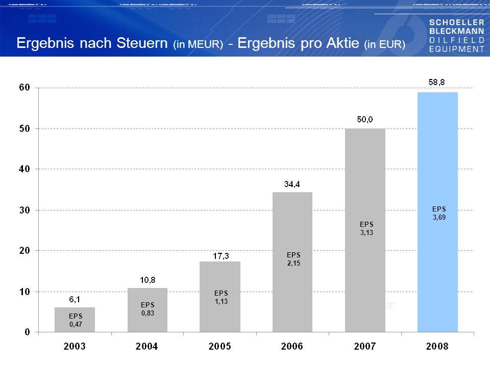 Ergebnis nach Steuern (in MEUR) - Ergebnis pro Aktie (in EUR) EPS 0,47 EPS 0,83 EPS 1,13 EPS 2,15 EPS 3,13 EPS 3,69