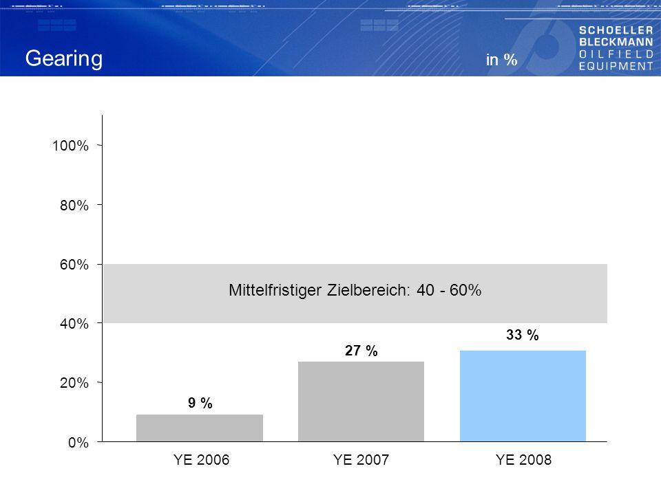 Gearing in % Mittelfristiger Zielbereich: 40 – 60 % 9 % 27 % 0% 20% 40% 60% 80% 100% YE 2006YE 2007 Mittelfristiger Zielbereich: 40 - 60% 33 % YE 2008