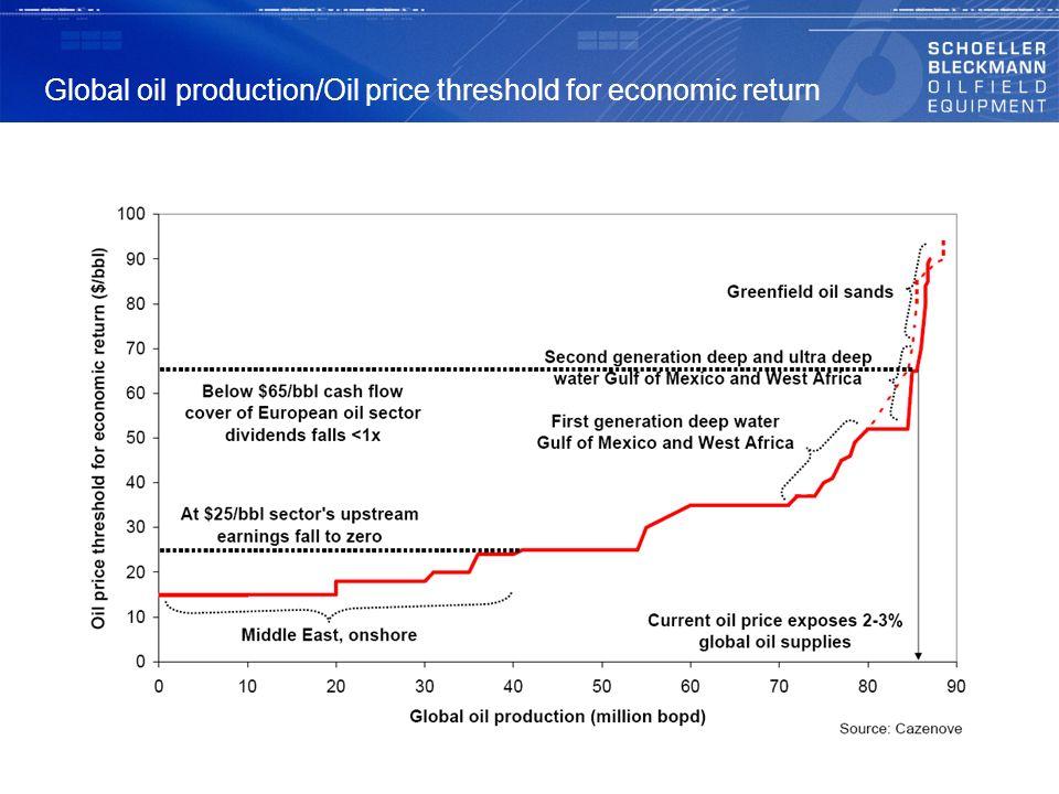 Global oil production/Oil price threshold for economic return