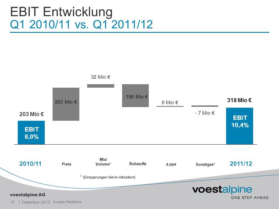 || voestalpine AG September 2011 10Investor Relations 2010/11 Preis Rohstoffe Sonstiges* Mix/ Volume* ppa 2011/12 EBIT Entwicklung Q1 2010/11 vs.
