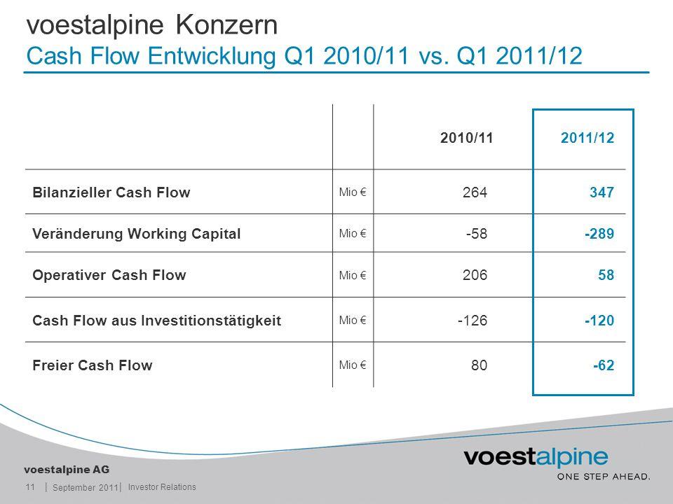 || voestalpine AG September 2011 11Investor Relations voestalpine Konzern Cash Flow Entwicklung Q1 2010/11 vs. Q1 2011/12 2010/112011/12 Bilanzieller