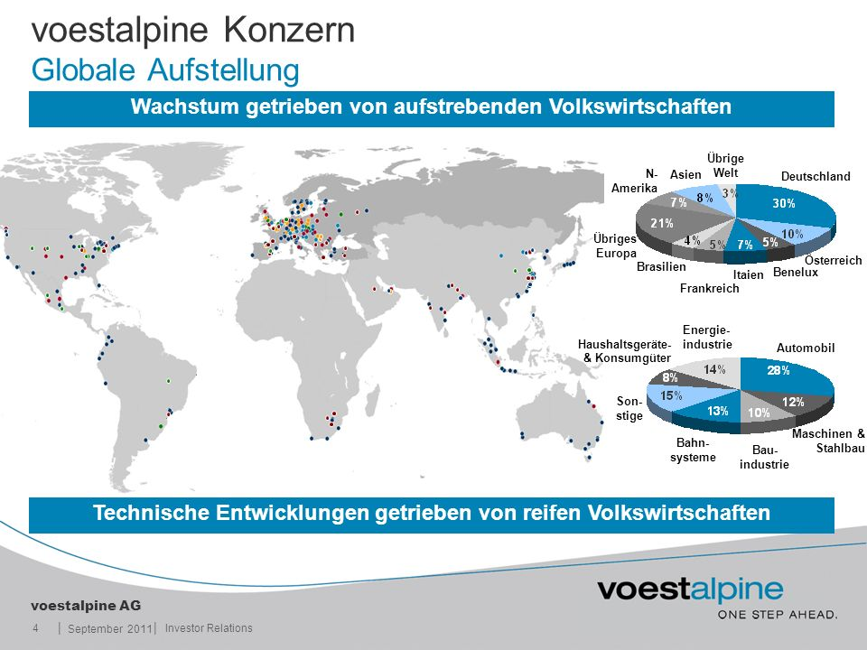 || voestalpine AG September 2011 4Investor Relations Bau- industrie Bahn- systeme Maschinen & Stahlbau Son- stige Haushaltsgeräte- & Konsumgüter Autom