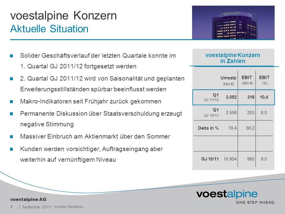 || voestalpine AG September 2011 6Investor Relations voestalpine Konzern Aktuelle Situation Solider Geschäftsverlauf der letzten Quartale konnte im 1.