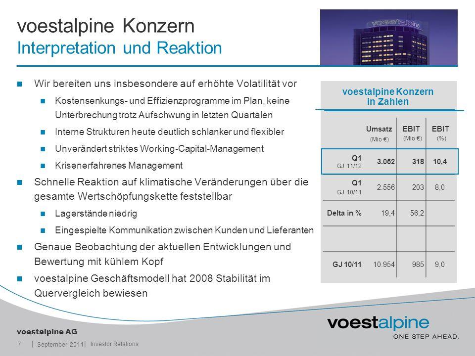 || voestalpine AG September 2011 7Investor Relations voestalpine Konzern Interpretation und Reaktion Wir bereiten uns insbesondere auf erhöhte Volatil