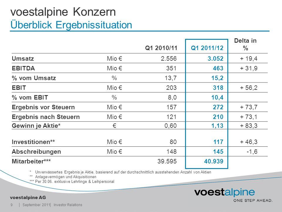 || voestalpine AG September 20119Investor Relations voestalpine Konzern Überblick Ergebnissituation Q1 2010/11Q1 2011/12 Delta in % UmsatzMio 2.5563.0