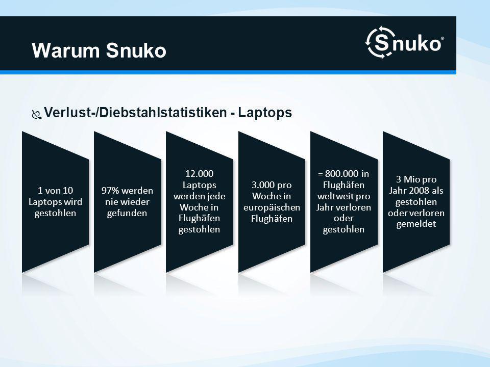 Verlust-/Diebstahlstatistiken - Laptops Warum Snuko 1 von 10 Laptops wird gestohlen 97% werden nie wieder gefunden 12.000 Laptops werden jede Woche in Flughäfen gestohlen 3.000 pro Woche in europäischen Flughäfen = 800.000 in Flughäfen weltweit pro Jahr verloren oder gestohlen 3 Mio pro Jahr 2008 als gestohlen oder verloren gemeldet