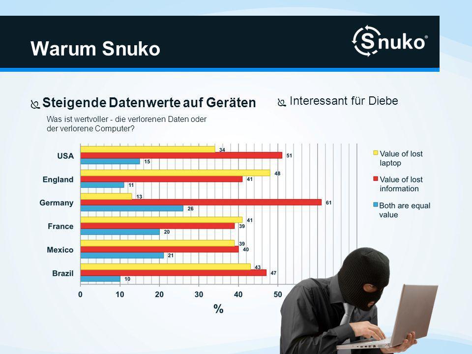 Warum Snuko Interessant für Diebe Was ist wertvoller - die verlorenen Daten oder der verlorene Computer? Steigende Datenwerte auf Geräten