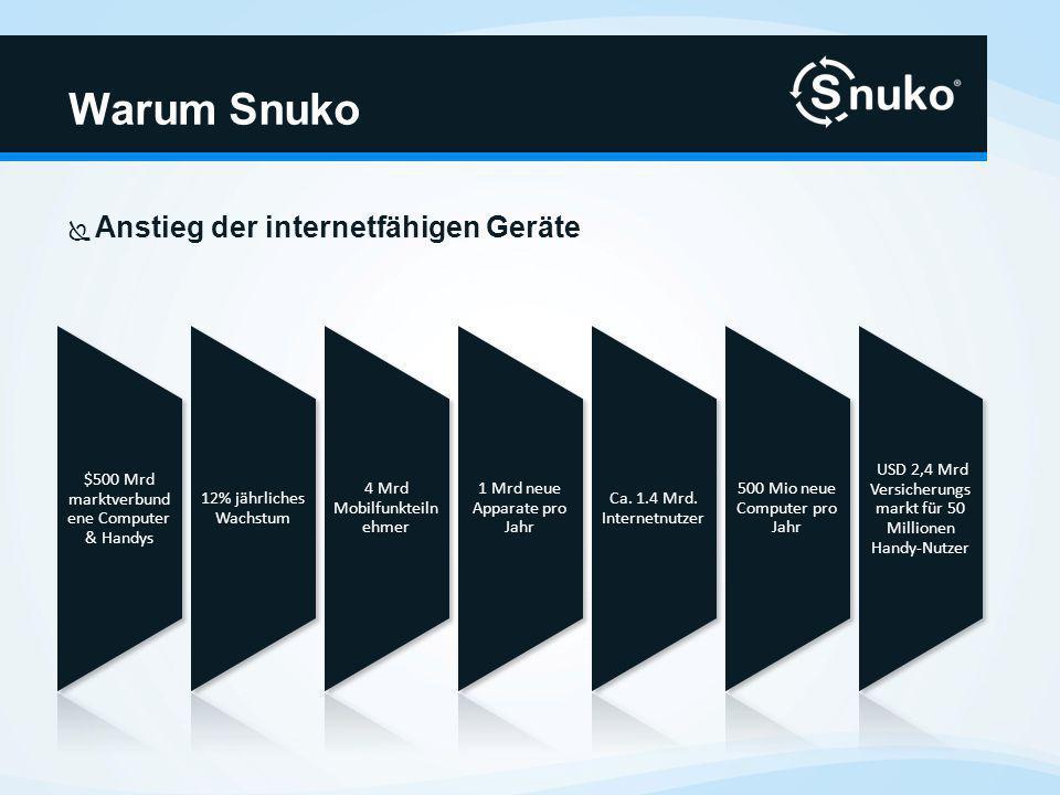 Anstieg der internetfähigen Geräte Warum Snuko $500 Mrd marktverbund ene Computer & Handys 12% jährliches Wachstum 4 Mrd Mobilfunkteiln ehmer 1 Mrd neue Apparate pro Jahr Ca.