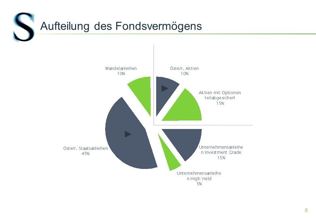7 Rückgerechnete Performance des Portfolios Es wird darauf hingewiesen, dass die Wertentwicklung der Vergangenheit keine verlässlichen Rückschlüsse auf die zukünftige Entwicklung eines Fonds zulässt.