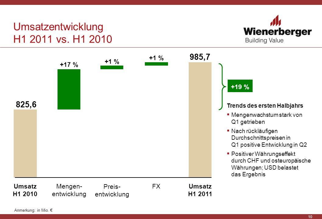 10 Umsatzentwicklung H1 2011 vs. H1 2010 Umsatz H1 2011 825,6 Umsatz H1 2010 +19 % 985,7 +1 % +17 % Preis- entwicklung FX Mengen- entwicklung Anmerkun
