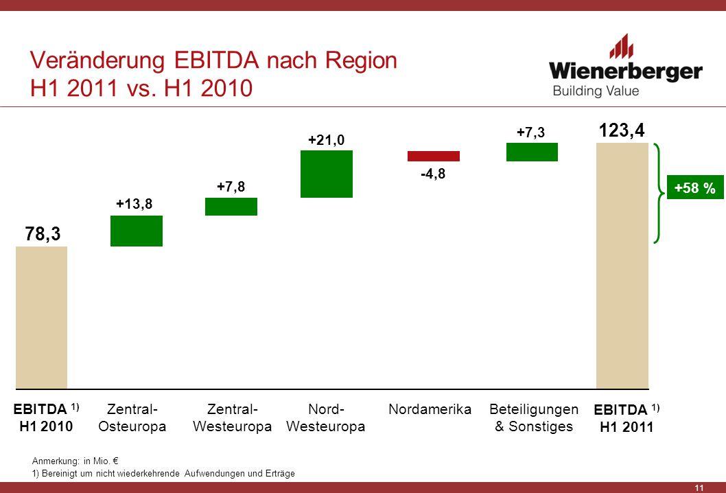 11 Veränderung EBITDA nach Region H1 2011 vs. H1 2010 Anmerkung: in Mio. EBITDA 1) H1 2011 78,3 EBITDA 1) H1 2010 Zentral- Osteuropa Zentral- Westeuro