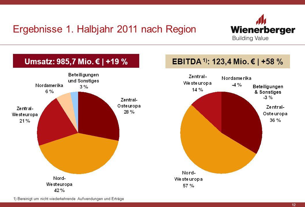 12 Umsatz: 985,7 Mio. | +19 %EBITDA 1) : 123,4 Mio. | +58 % Beteiligungen & Sonstiges -3 % Ergebnisse 1. Halbjahr 2011 nach Region 1) Bereinigt um nic