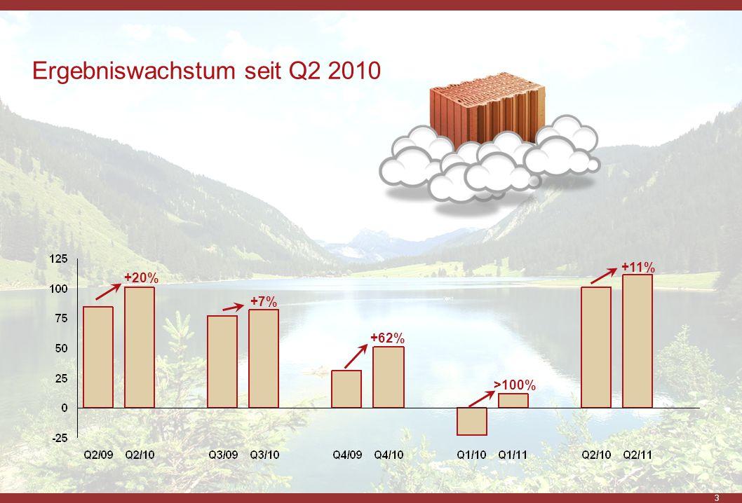3 Ergebniswachstum seit Q2 2010 +20% +7% +62% >100% +11%