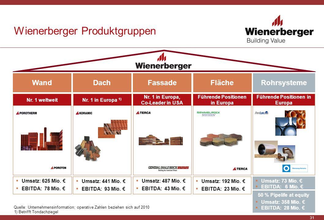 31 Wienerberger Produktgruppen Quelle: Unternehmensinformation; operative Zahlen beziehen sich auf 2010 1) Betrifft Tondachziegel Wand Nr. 1 weltweit