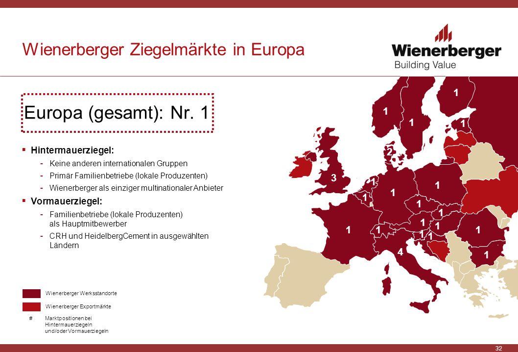 32 Wienerberger Ziegelmärkte in Europa Europa (gesamt): Nr. 1 1 2 3 1 1 1 1 1 4 1 1 1 1 1 1 1 1 1 1 Hintermauerziegel: - Keine anderen internationalen