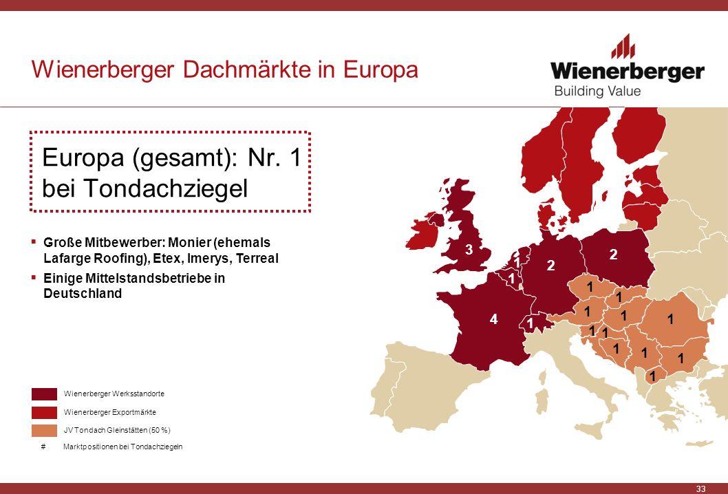 33 Wienerberger Dachmärkte in Europa Europa (gesamt): Nr. 1 bei Tondachziegel JV Tondach Gleinstätten (50 %) Große Mitbewerber: Monier (ehemals Lafarg