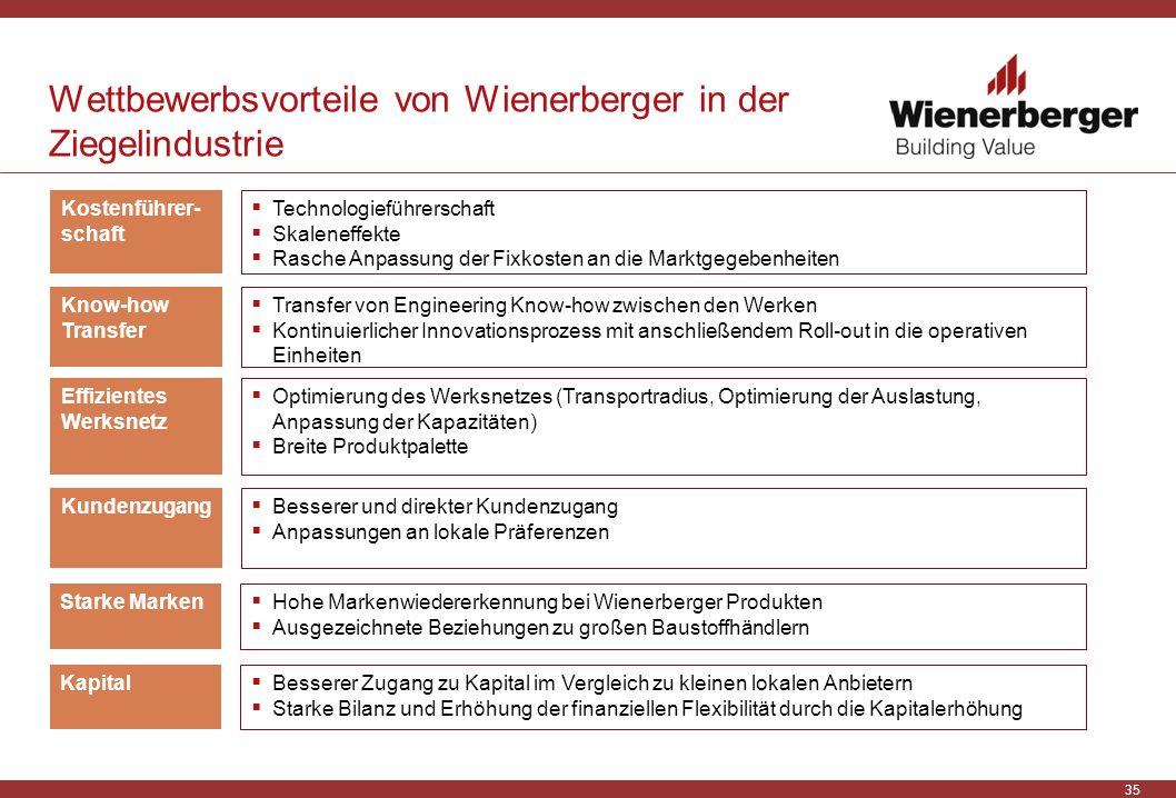 35 Wettbewerbsvorteile von Wienerberger in der Ziegelindustrie Effizientes Werksnetz Optimierung des Werksnetzes (Transportradius, Optimierung der Aus