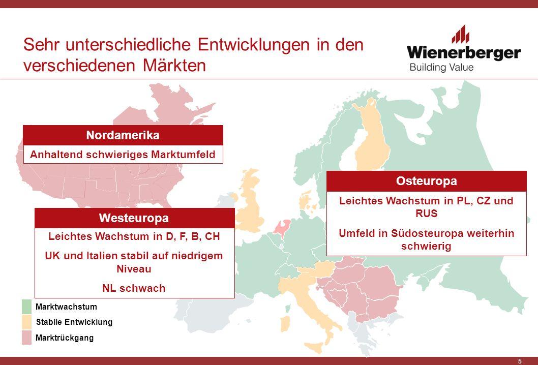 5 Leichtes Wachstum in PL, CZ und RUS Umfeld in Südosteuropa weiterhin schwierig Anhaltend schwieriges Marktumfeld Sehr unterschiedliche Entwicklungen