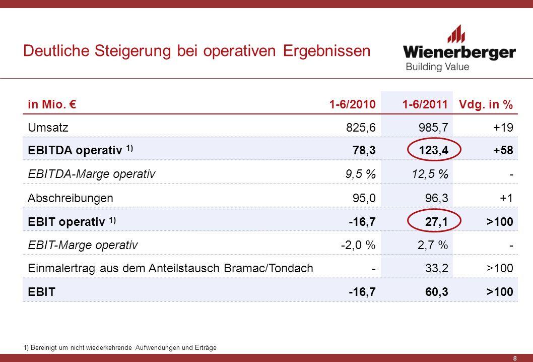 8 Deutliche Steigerung bei operativen Ergebnissen in Mio. 1-6/20101-6/2011Vdg. in % Umsatz825,6985,7+19 EBITDA operativ 1) 78,3123,4+58 EBITDA-Marge o