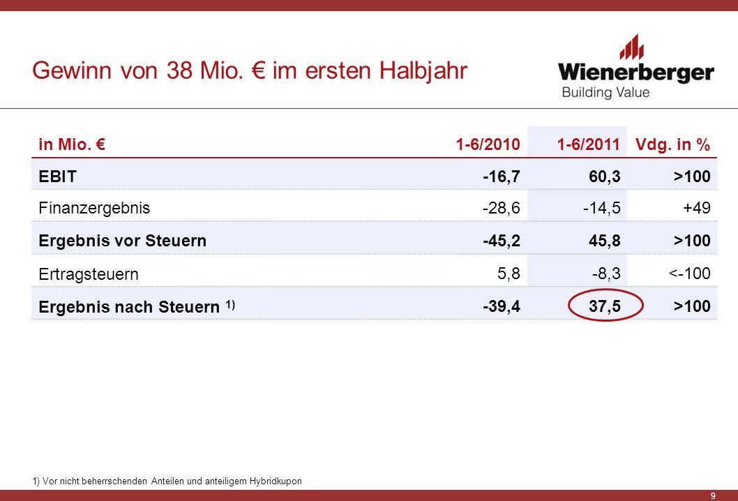 9 Gewinn von 38 Mio. im ersten Halbjahr in Mio. 1-6/20101-6/2011Vdg. in % EBIT-16,760,3>100 Finanzergebnis-28,6-14,5+49 Ergebnis vor Steuern-45,245,8>