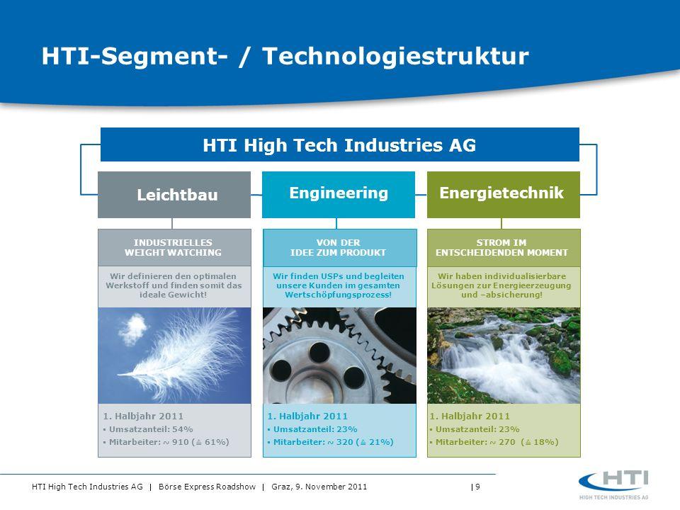 HTI High Tech Industries AG Börse Express Roadshow Graz, 9. November 2011 9 HTI-Segment- / Technologiestruktur Engineering 1. Halbjahr 2011 Umsatzante