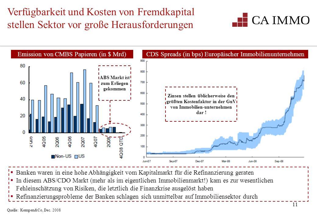 11 Verfügbarkeit und Kosten von Fremdkapital stellen Sektor vor große Herausforderungen Quelle: Kempen&Co, Dec. 2008 ABS Markt ist zum Erliegen gekomm
