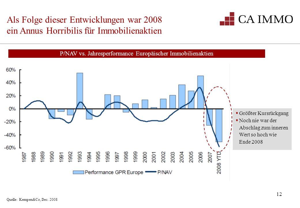 12 Als Folge dieser Entwicklungen war 2008 ein Annus Horribilis für Immobilienaktien Quelle: Kempen&Co, Dec. 2008 Größter Kursrückgang Noch nie war de