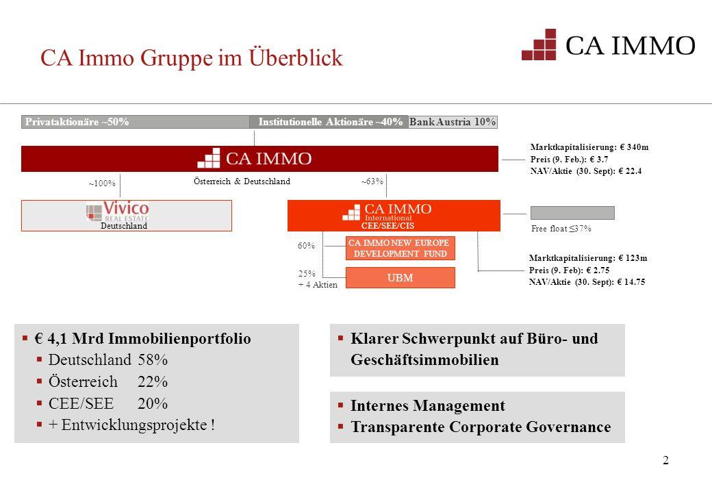 2 CA Immo Gruppe im Überblick Free float 37% Privataktionäre ~50% Bank Austria 10% Österreich & Deutschland ~100% ~63% 60% 25% + 4 Aktien CEE/SEE/CIS